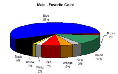 male-like